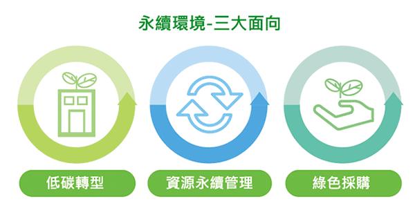 永續環境三大面向