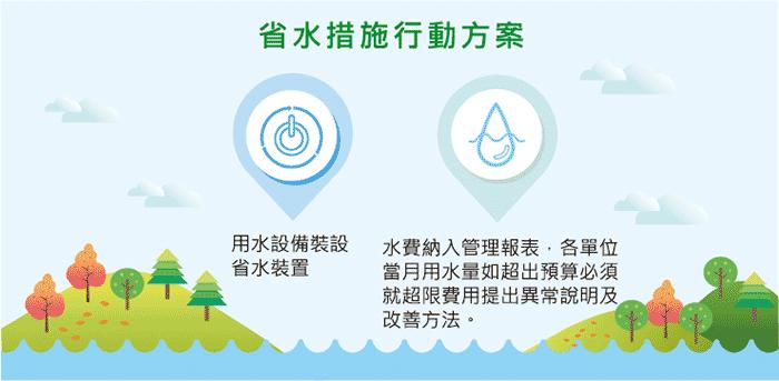 省水措施行動方案