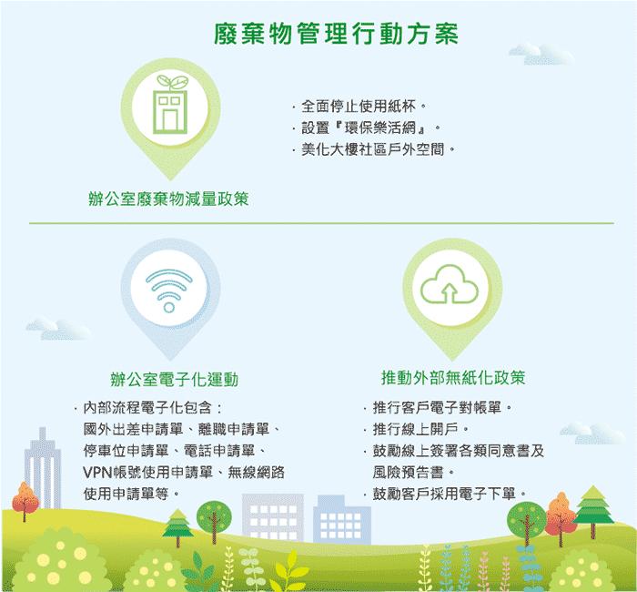 廢棄物管理行動方案