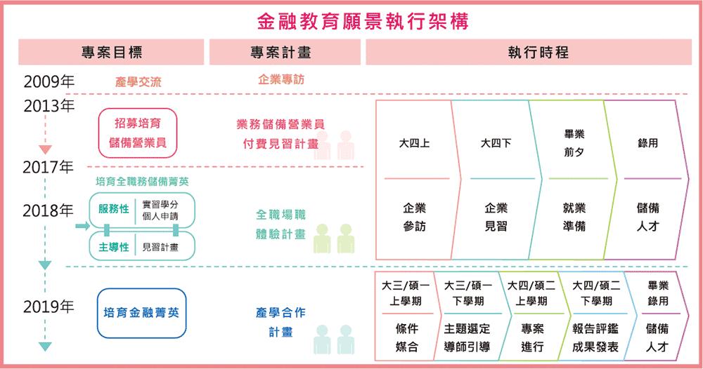 金融教育願景執行架構