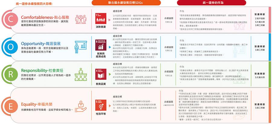 永續發展4大目標