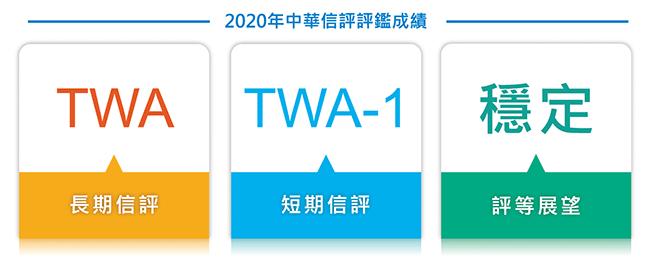 2020年中華信評評鑑成績