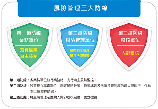 風險管理三大防線