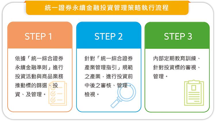 統一證券永續金融投資管理策略執行流程