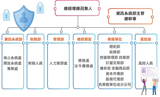 資訊安全組織架構
