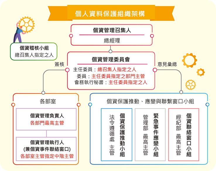 個人資料保護組織架構