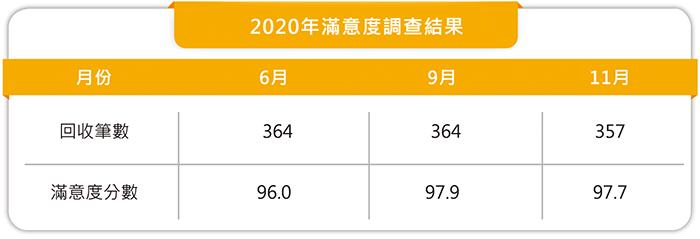 2020年滿意度調查結果