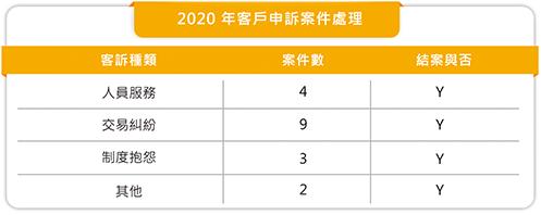 2020年客戶申訴案件處理