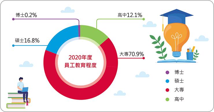 2020年員工教育程度