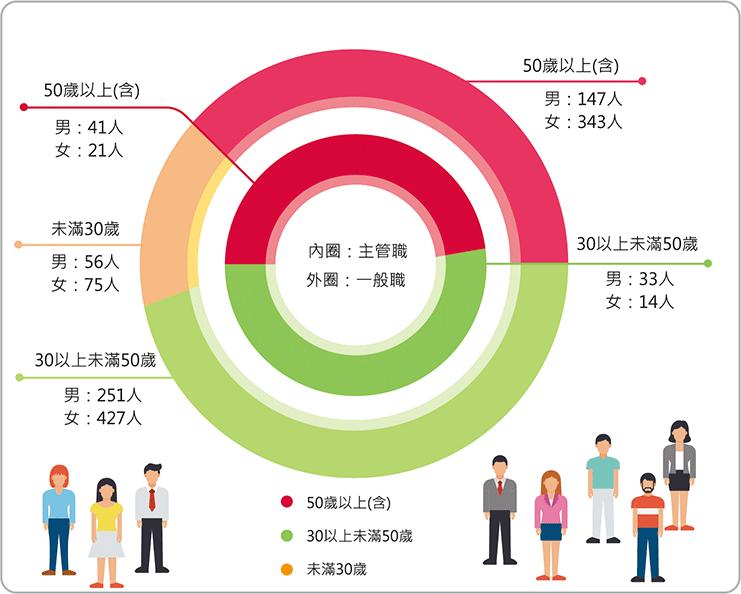 2020年依性別、年齡、職務區分