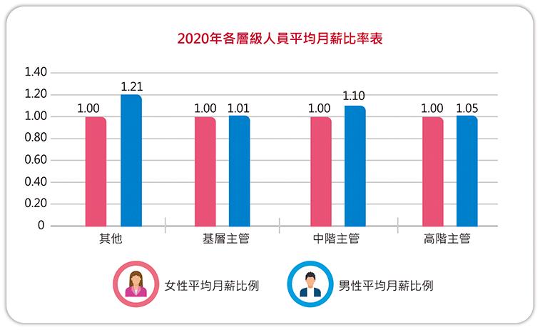 2020年各層級人員平均月薪比率表