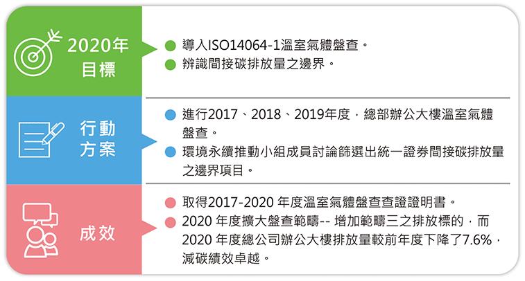 溫室氣體管理目標
