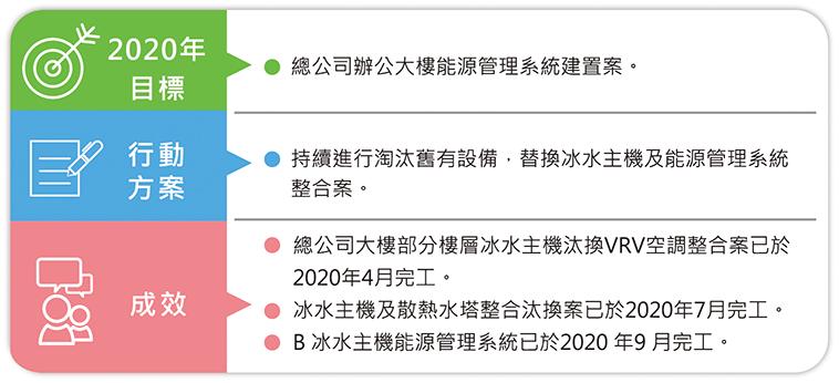 能源管理目標