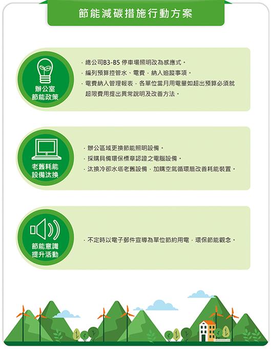節能減碳措施行動方案